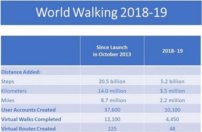Blog | World Walking